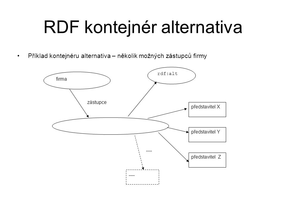 RDF kontejnér alternativa