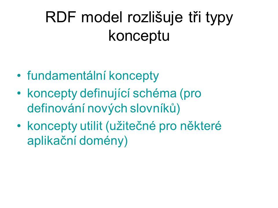 RDF model rozlišuje tři typy konceptu