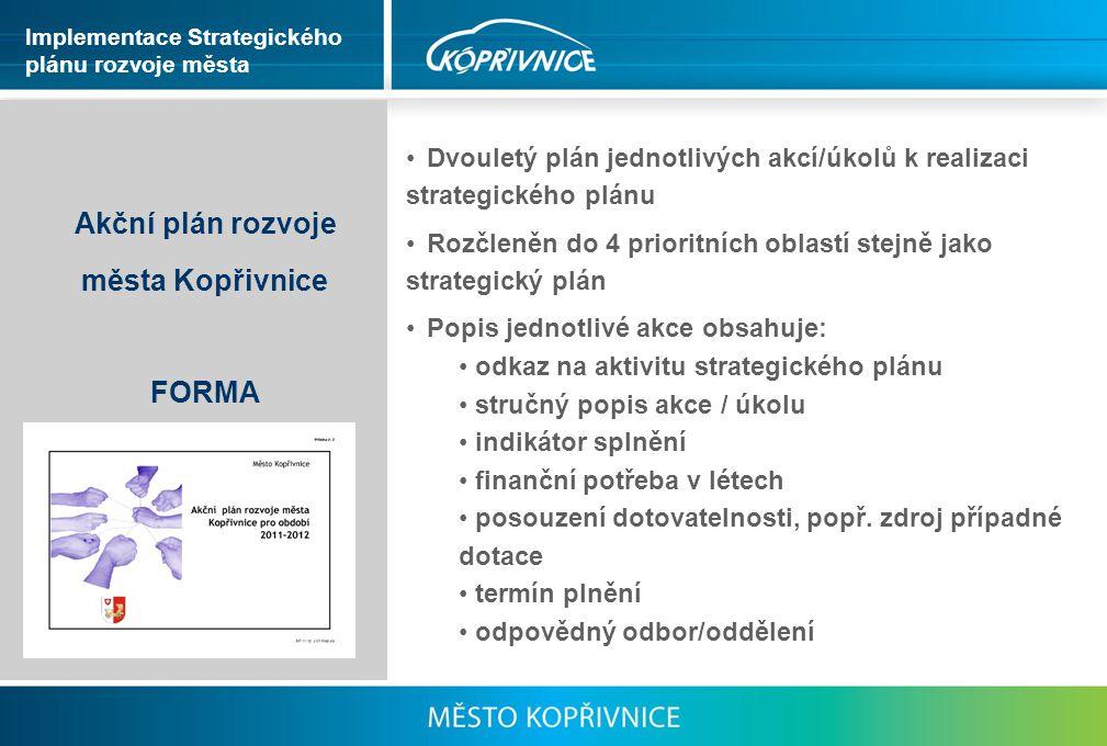 Akční plán rozvoje města Kopřivnice