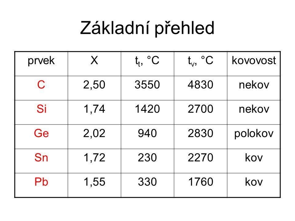 Základní přehled prvek X tt, °C tv, °C kovovost C 2,50 3550 4830 nekov