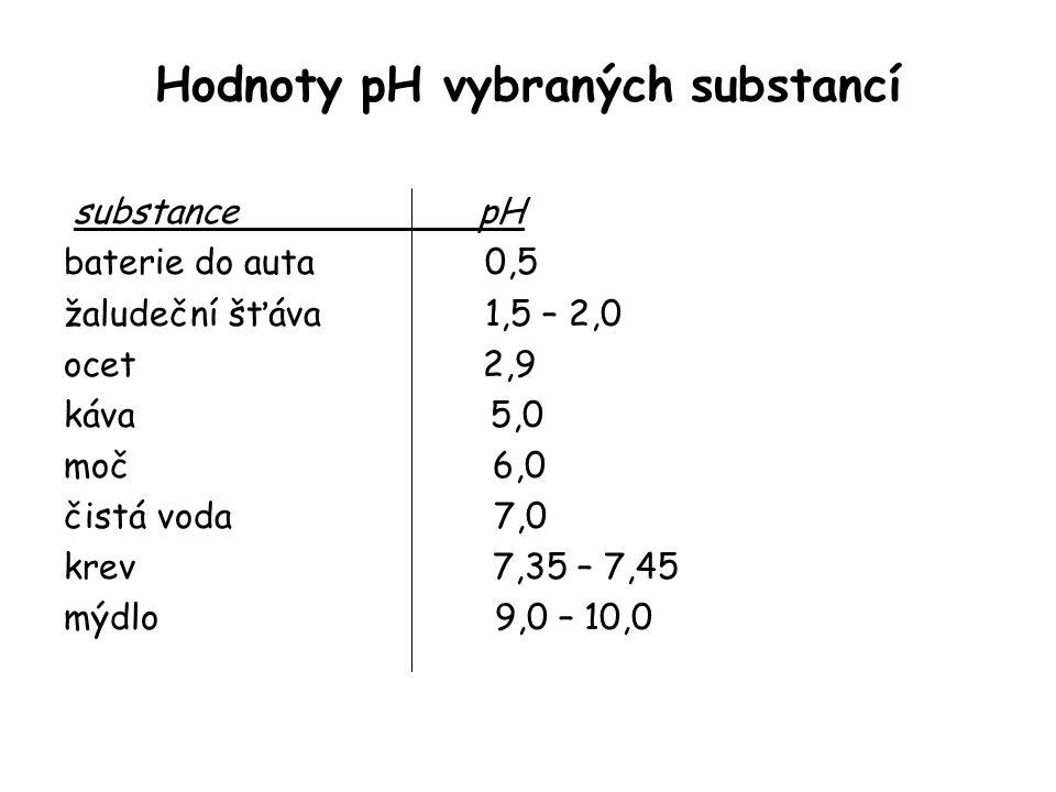 Hodnoty pH vybraných substancí