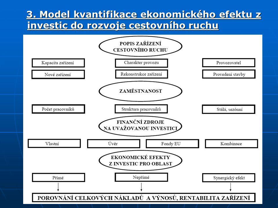 3. Model kvantifikace ekonomického efektu z investic do rozvoje cestovního ruchu