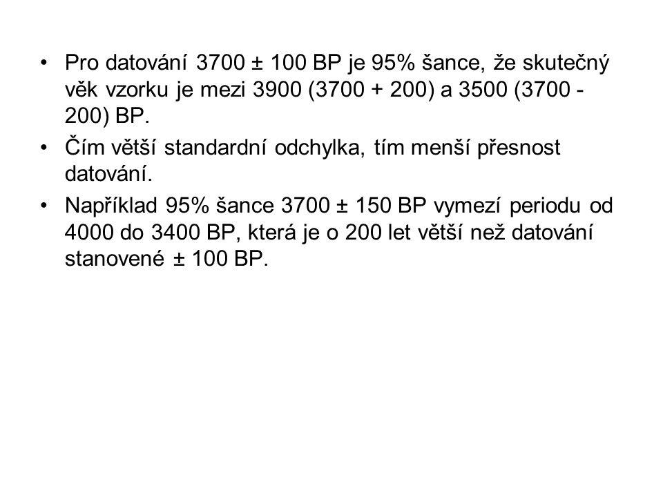 Pro datování 3700 ± 100 BP je 95% šance, že skutečný věk vzorku je mezi 3900 (3700 + 200) a 3500 (3700 - 200) BP.