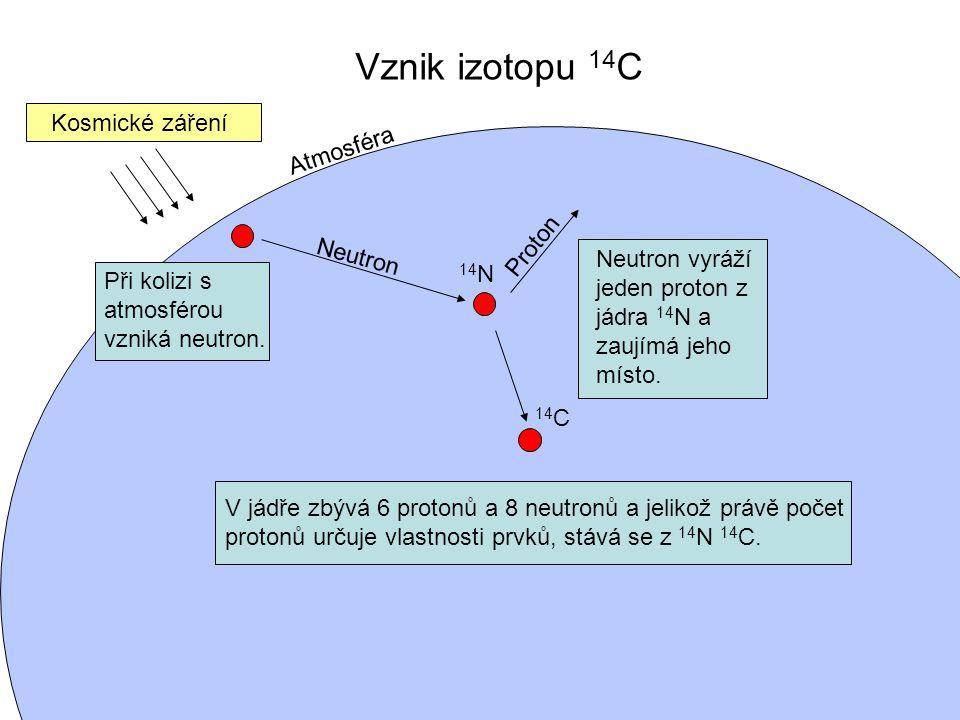 Vznik izotopu 14C Kosmické záření Atmosféra Proton Neutron
