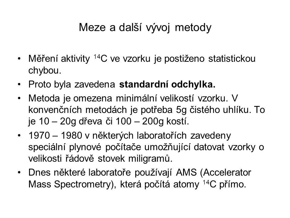 Meze a další vývoj metody