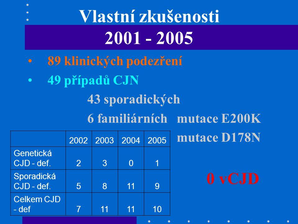 Vlastní zkušenosti 2001 - 2005 89 klinických podezření 49 případů CJN