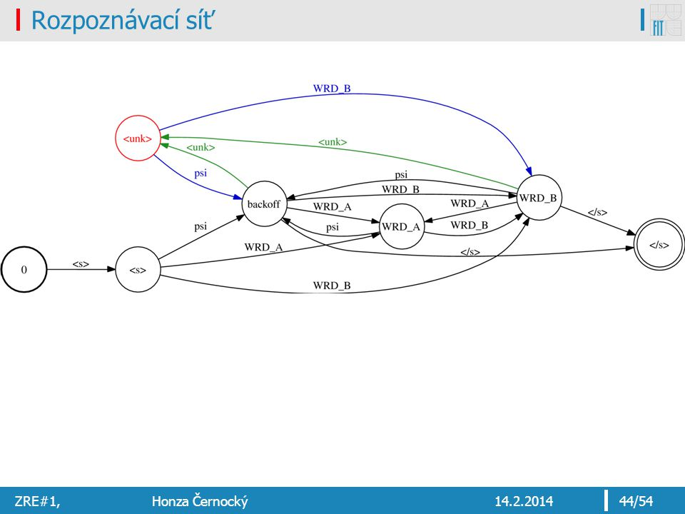 Rozpoznávací síť ZRE#1, Honza Černocký 14.2.2014
