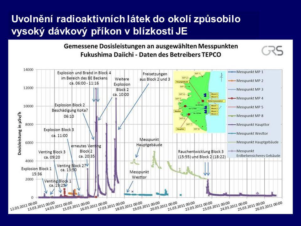 Uvolnění radioaktivních látek do okolí způsobilo vysoký dávkový příkon v blízkosti JE