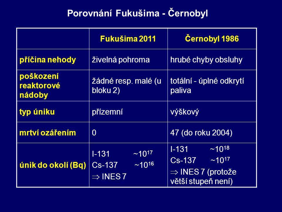 Porovnání Fukušima - Černobyl