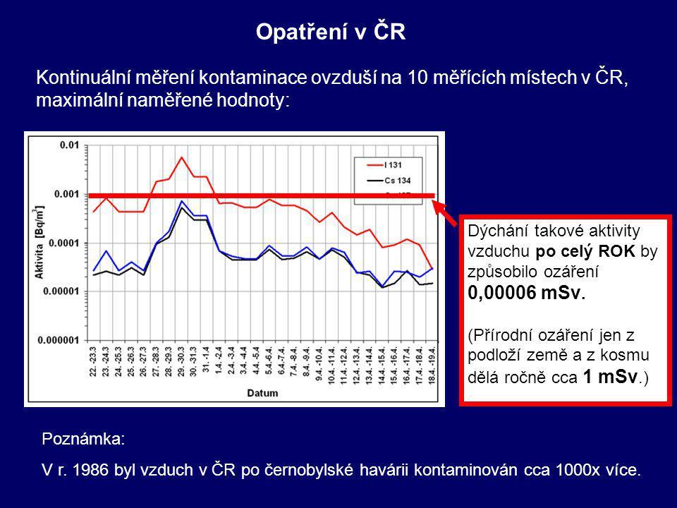 Opatření v ČR Kontinuální měření kontaminace ovzduší na 10 měřících místech v ČR, maximální naměřené hodnoty: