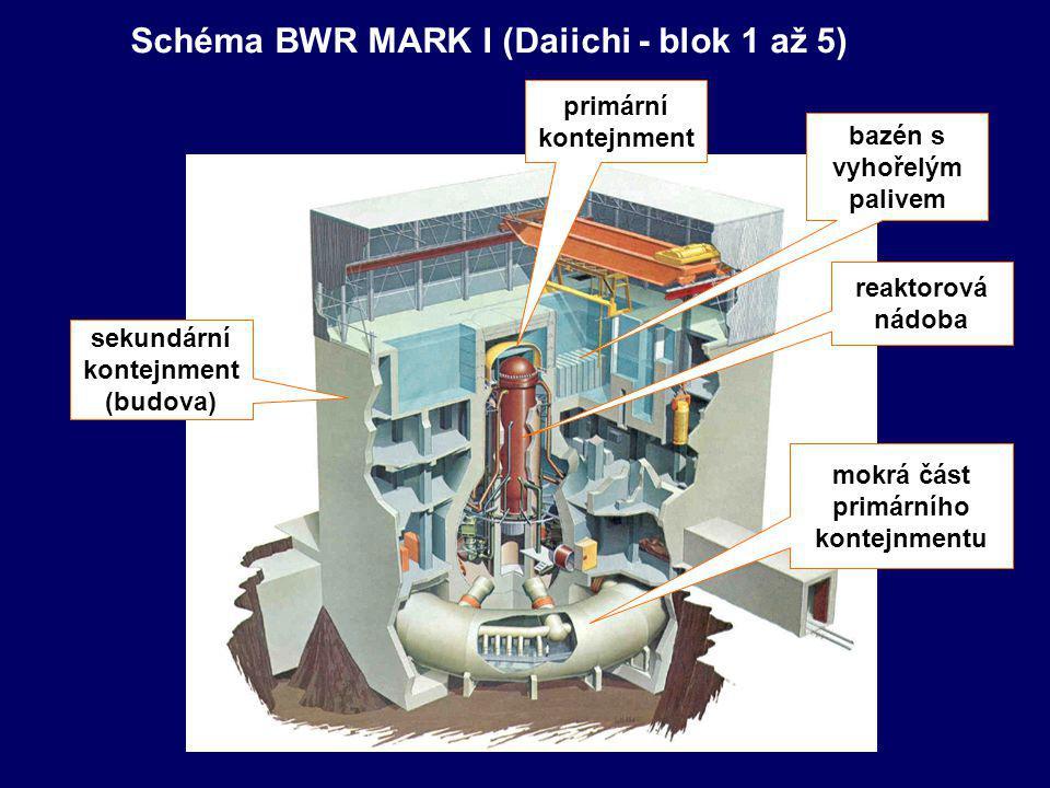 Schéma BWR MARK I (Daiichi - blok 1 až 5)