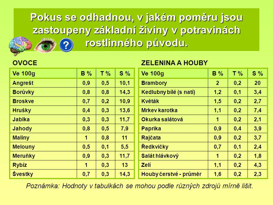Pokus se odhadnou, v jakém poměru jsou zastoupeny základní živiny v potravinách rostlinného původu.