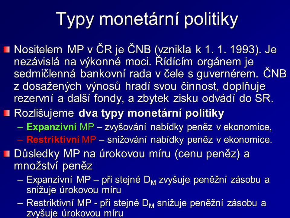 Typy monetární politiky