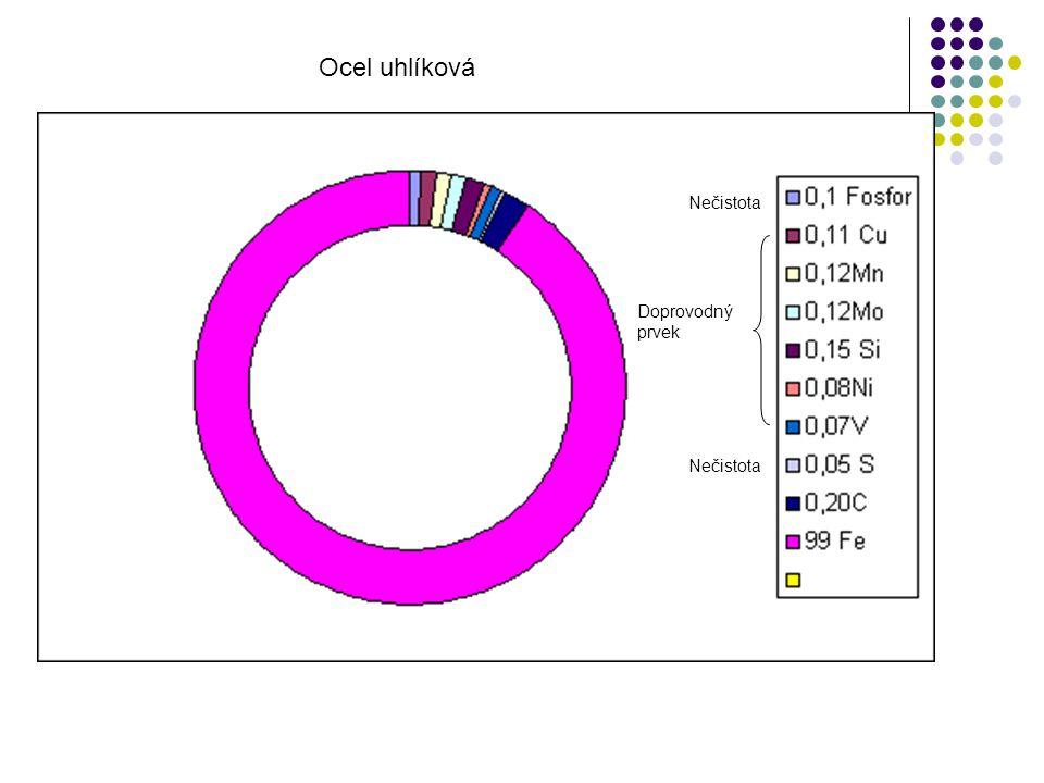 Ocel uhlíková Nečistota Doprovodný prvek Nečistota