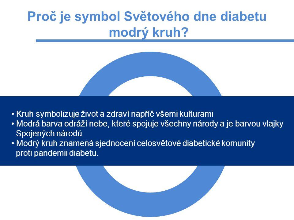Proč je symbol Světového dne diabetu