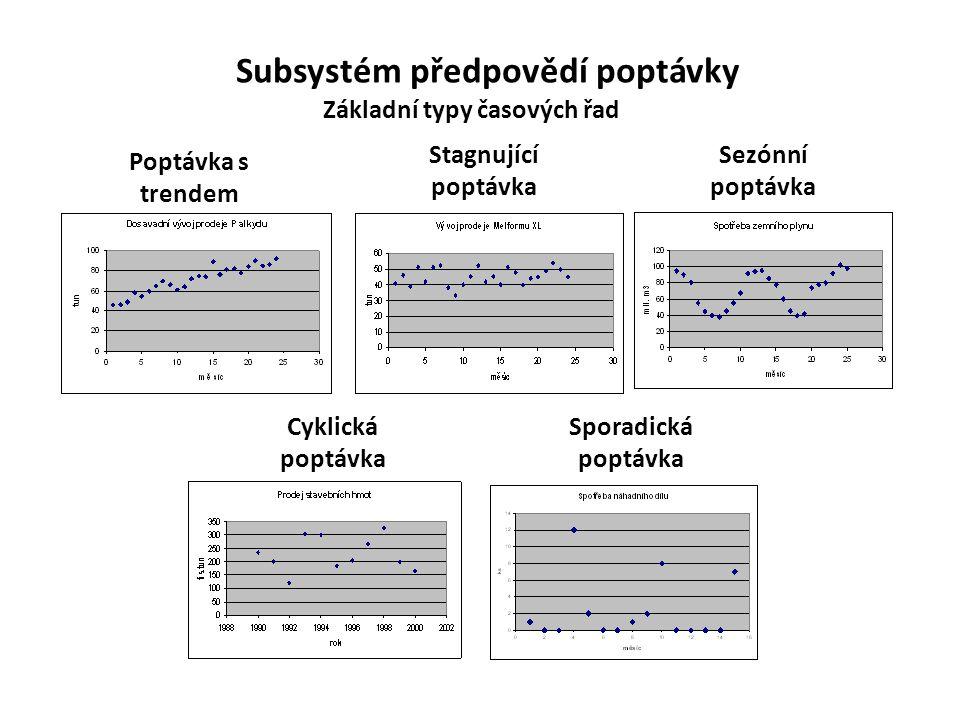 Subsystém předpovědí poptávky Základní typy časových řad
