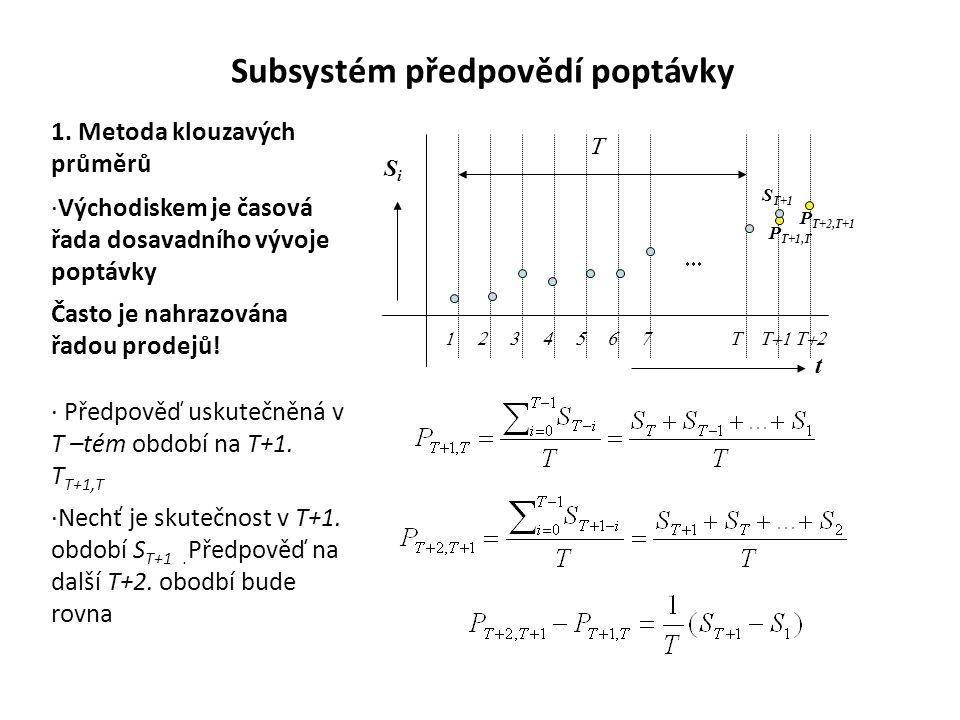 Subsystém předpovědí poptávky
