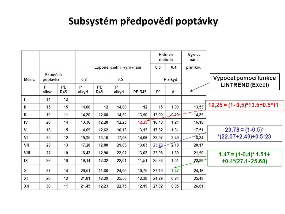 Subsystém předpovědí poptávky Výpočet pomocí funkce LINTREND (Excel)
