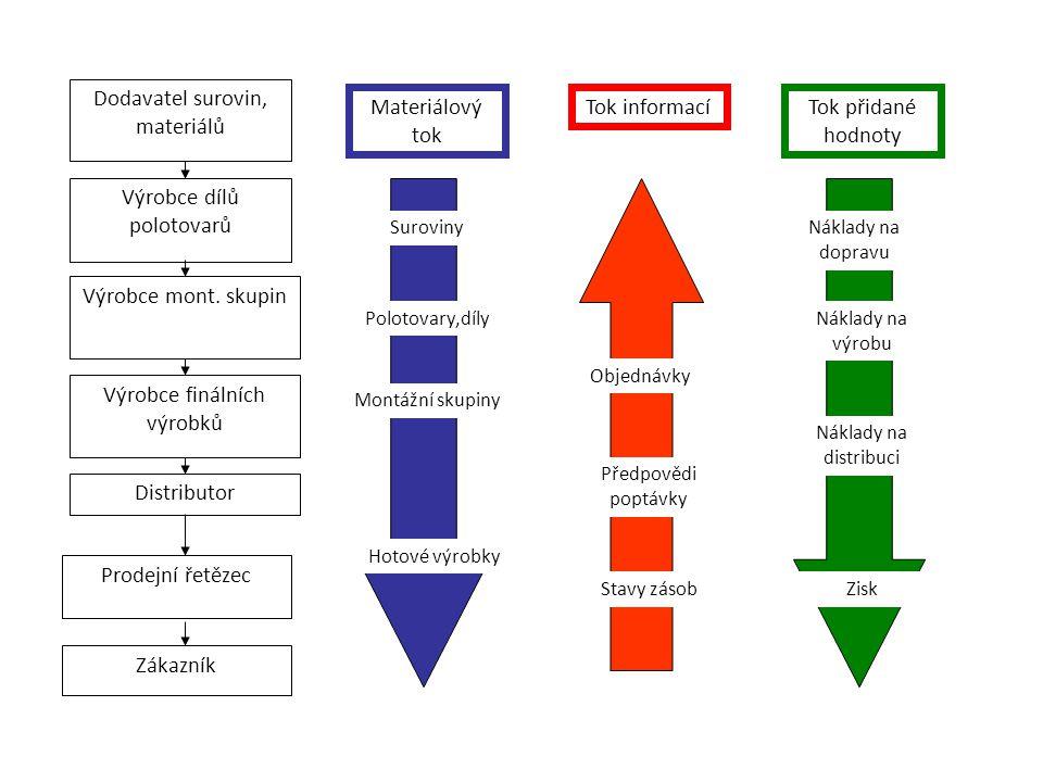 Dodavatel surovin, materiálů Materiálový tok Tok informací