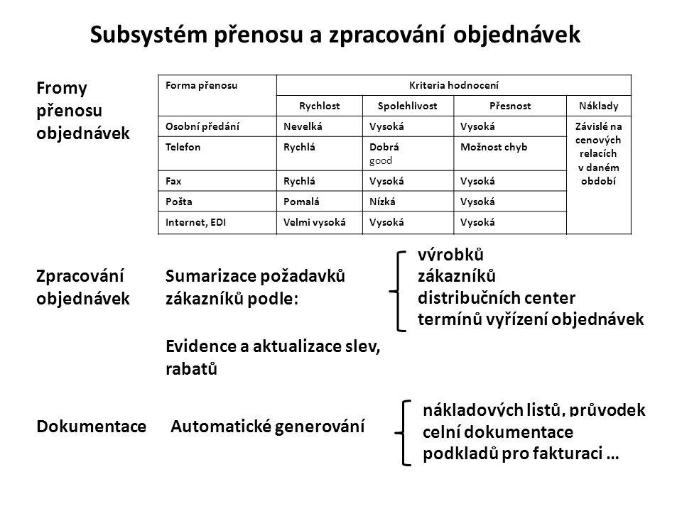 Subsystém přenosu a zpracování objednávek