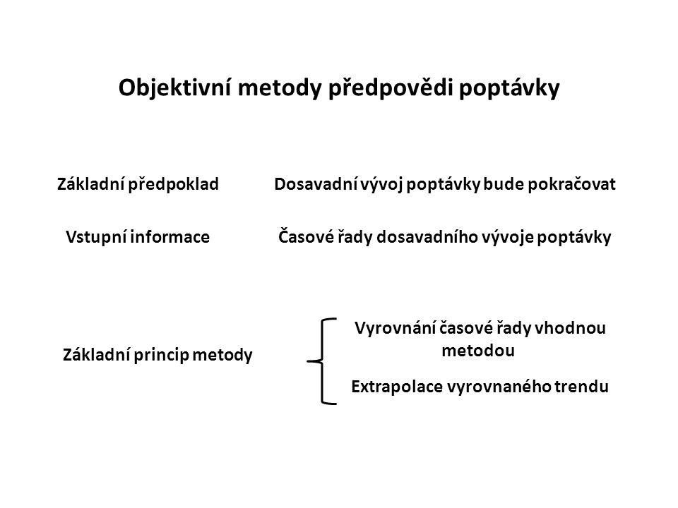 Objektivní metody předpovědi poptávky