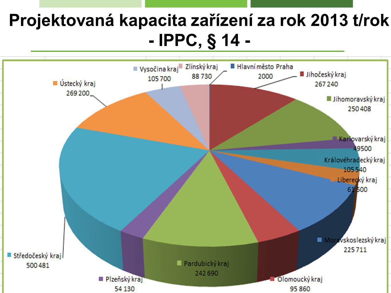 Projektovaná kapacita zařízení za rok 2013 t/rok - IPPC, § 14 -