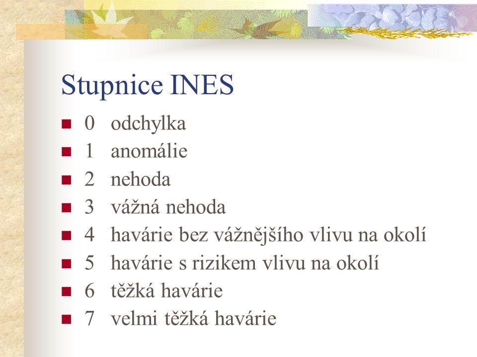 Stupnice INES 0 odchylka 1 anomálie 2 nehoda 3 vážná nehoda