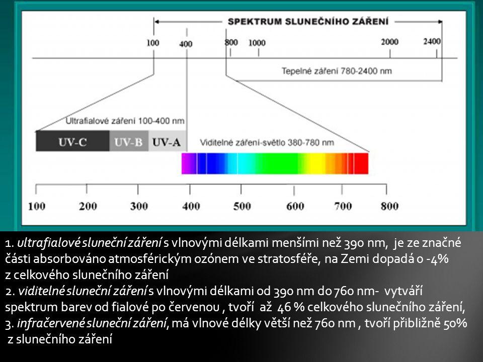 1. ultrafialové sluneční záření s vlnovými délkami menšími než 390 nm, je ze značné části absorbováno atmosférickým ozónem ve stratosféře, na Zemi dopadá 0 -4% z celkového slunečního záření