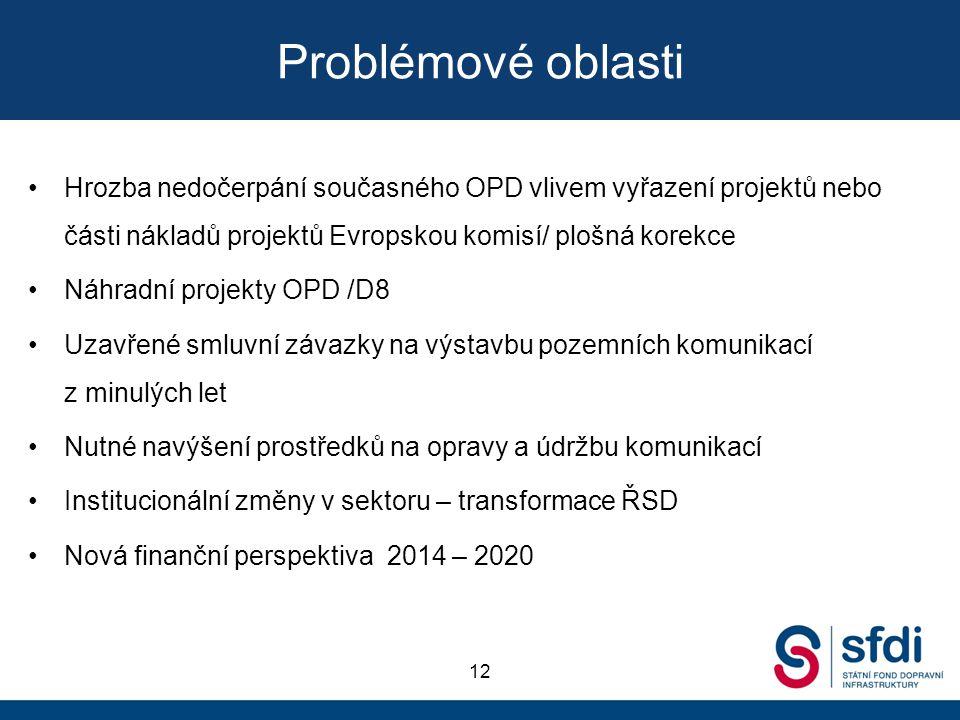 Problémové oblasti Hrozba nedočerpání současného OPD vlivem vyřazení projektů nebo části nákladů projektů Evropskou komisí/ plošná korekce.