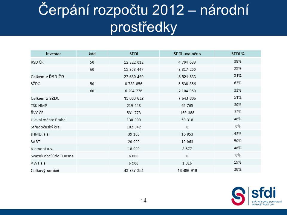 Čerpání rozpočtu 2012 – národní prostředky