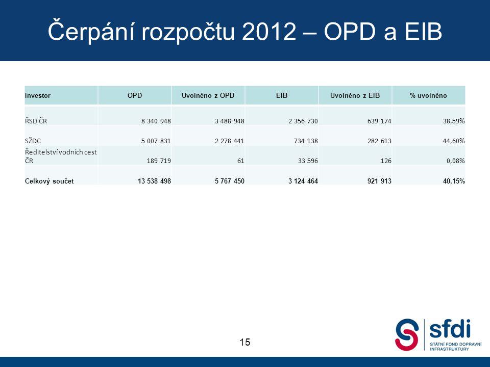Čerpání rozpočtu 2012 – OPD a EIB