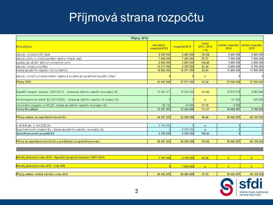 Příjmová strana rozpočtu
