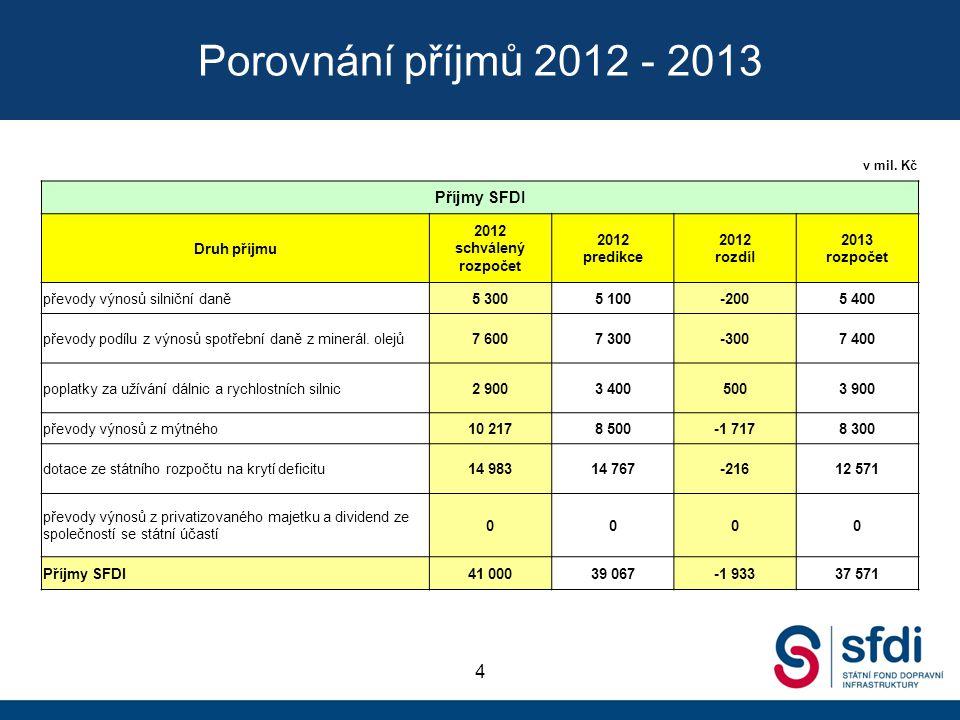 Porovnání příjmů 2012 - 2013 v mil. Kč. Příjmy SFDI. Druh příjmu. 2012 schválený rozpočet. 2012 predikce.