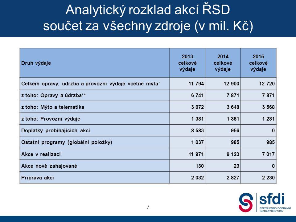 Analytický rozklad akcí ŘSD součet za všechny zdroje (v mil. Kč)