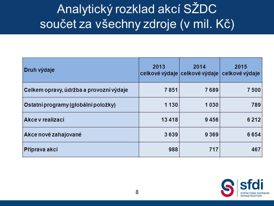 Analytický rozklad akcí SŽDC součet za všechny zdroje (v mil. Kč)