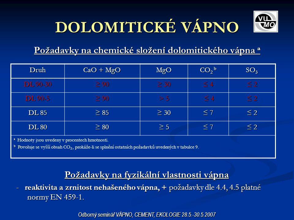 DOLOMITICKÉ VÁPNO Požadavky na chemické složení dolomitického vápna a
