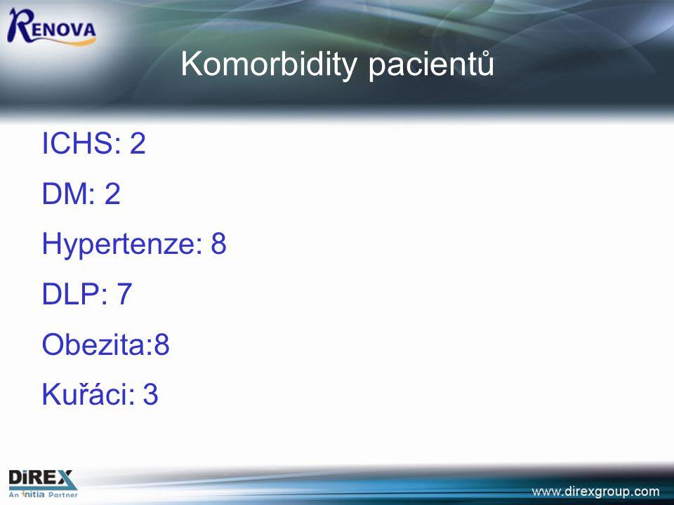 Komorbidity pacientů ICHS: 2 DM: 2 Hypertenze: 8 DLP: 7 Obezita:8