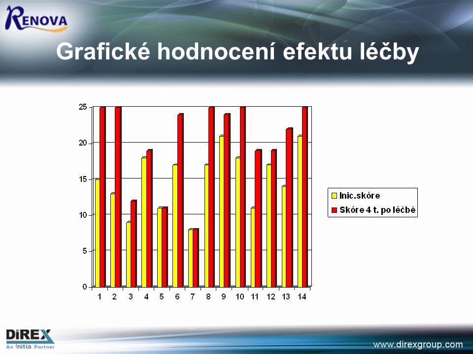Grafické hodnocení efektu léčby