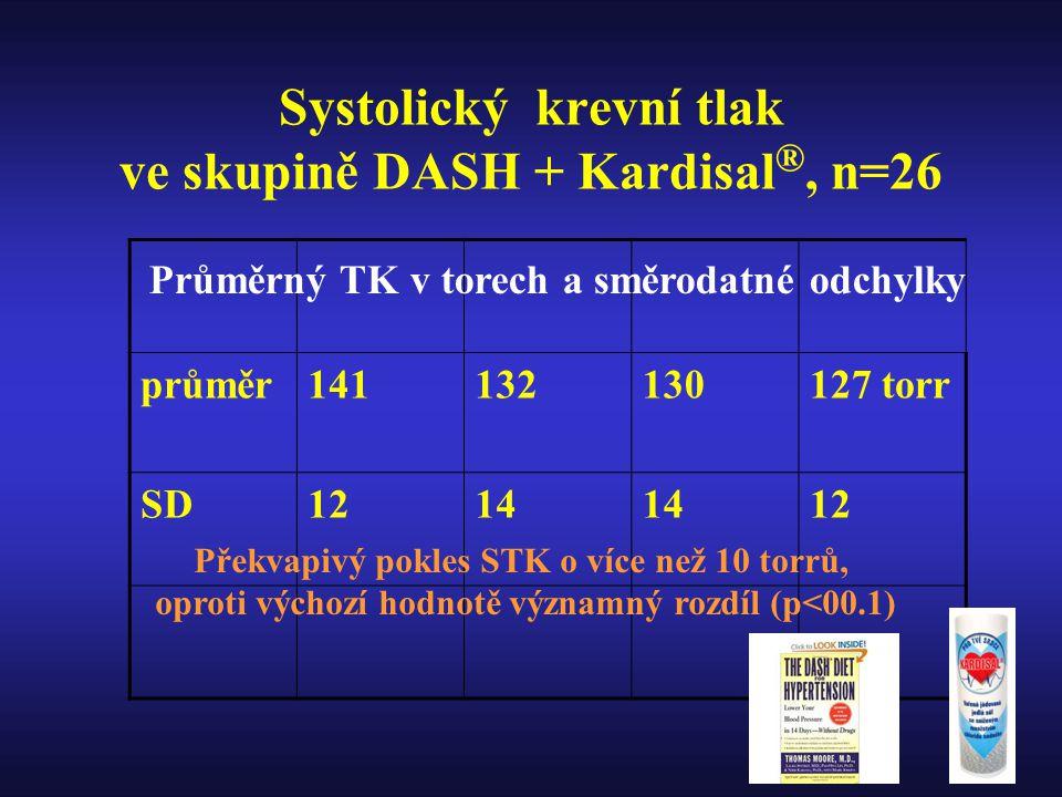 Systolický krevní tlak ve skupině DASH + Kardisal®, n=26