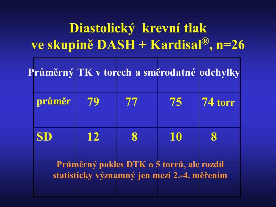 Diastolický krevní tlak ve skupině DASH + Kardisal®, n=26