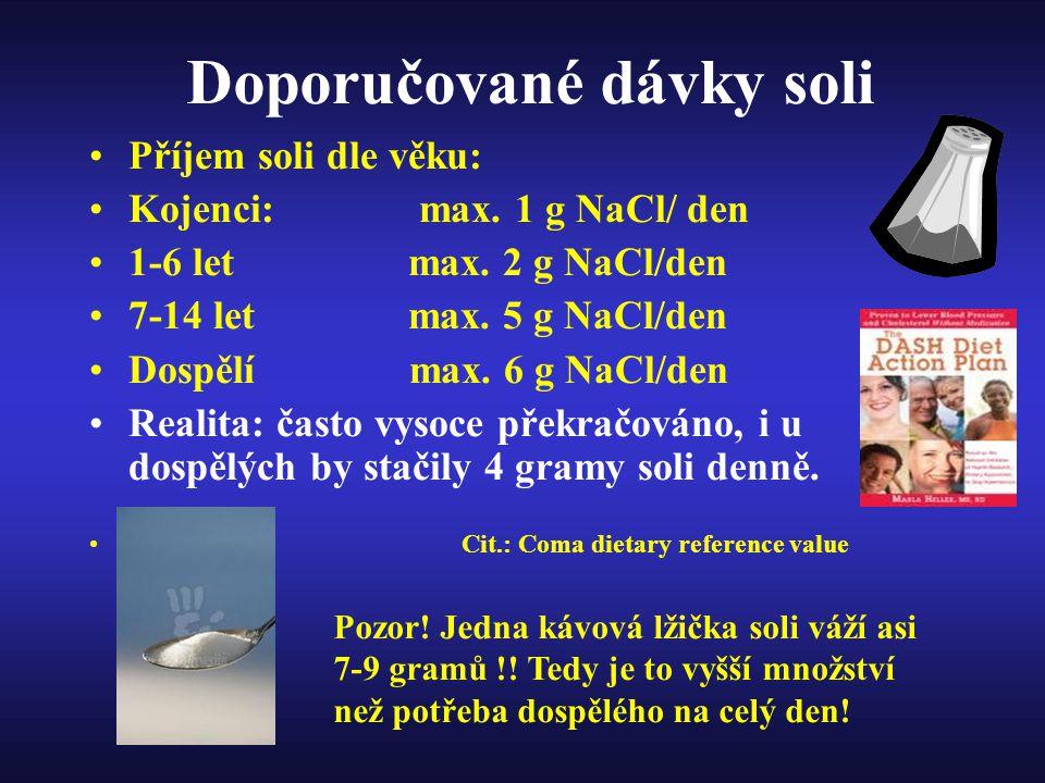 Doporučované dávky soli
