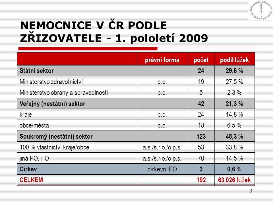 NEMOCNICE V ČR PODLE ZŘIZOVATELE - 1. pololetí 2009