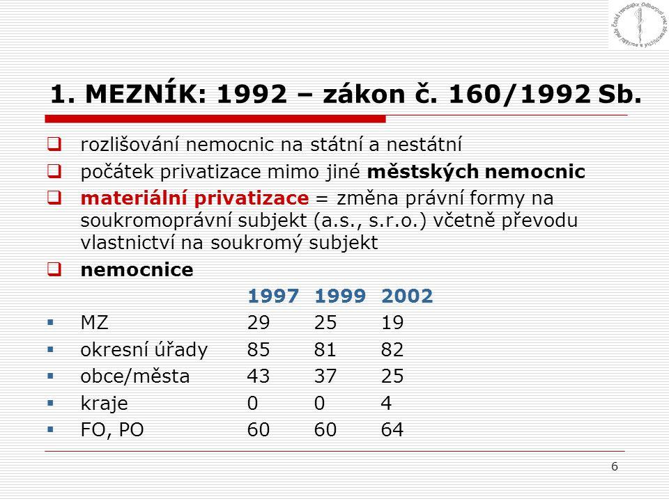 1. MEZNÍK: 1992 – zákon č. 160/1992 Sb. rozlišování nemocnic na státní a nestátní. počátek privatizace mimo jiné městských nemocnic.