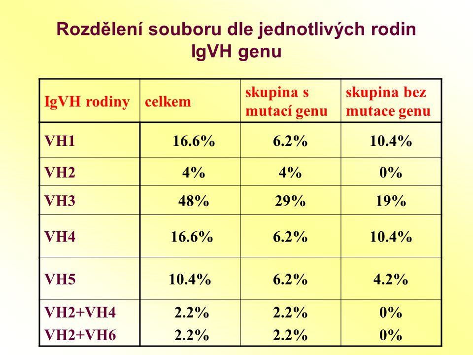 Rozdělení souboru dle jednotlivých rodin IgVH genu