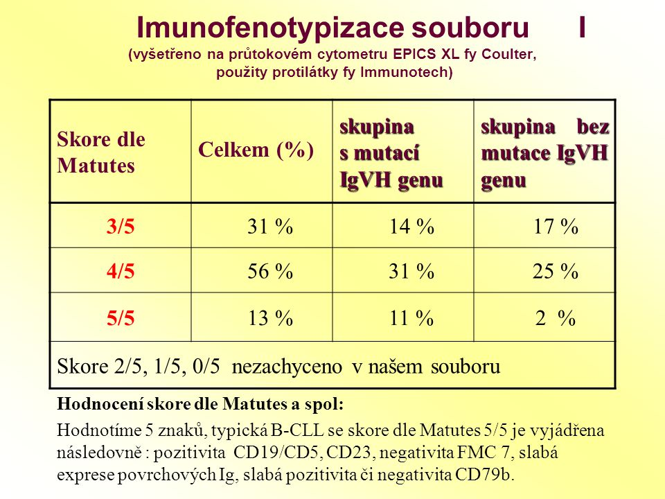 Imunofenotypizace souboru I (vyšetřeno na průtokovém cytometru EPICS XL fy Coulter, použity protilátky fy Immunotech)