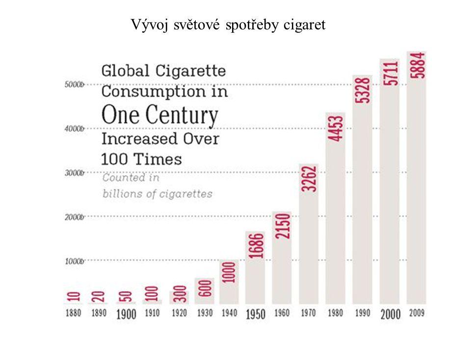 Vývoj světové spotřeby cigaret