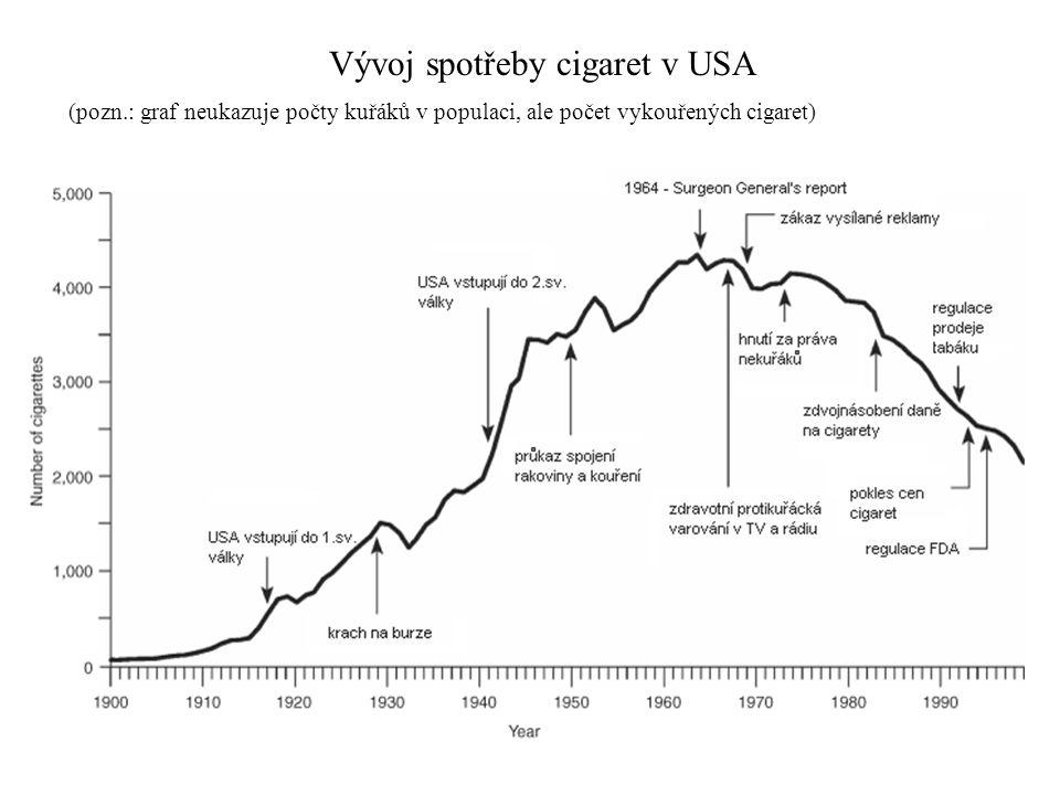 Vývoj spotřeby cigaret v USA
