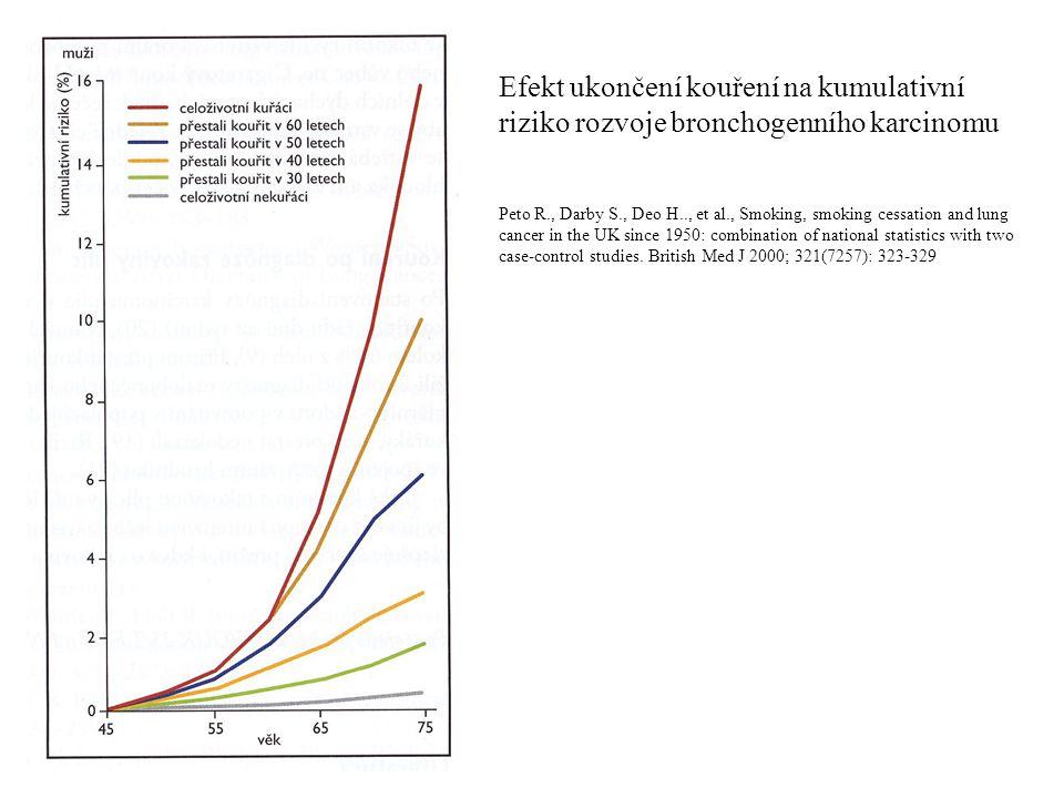 Efekt ukončení kouření na kumulativní riziko rozvoje bronchogenního karcinomu