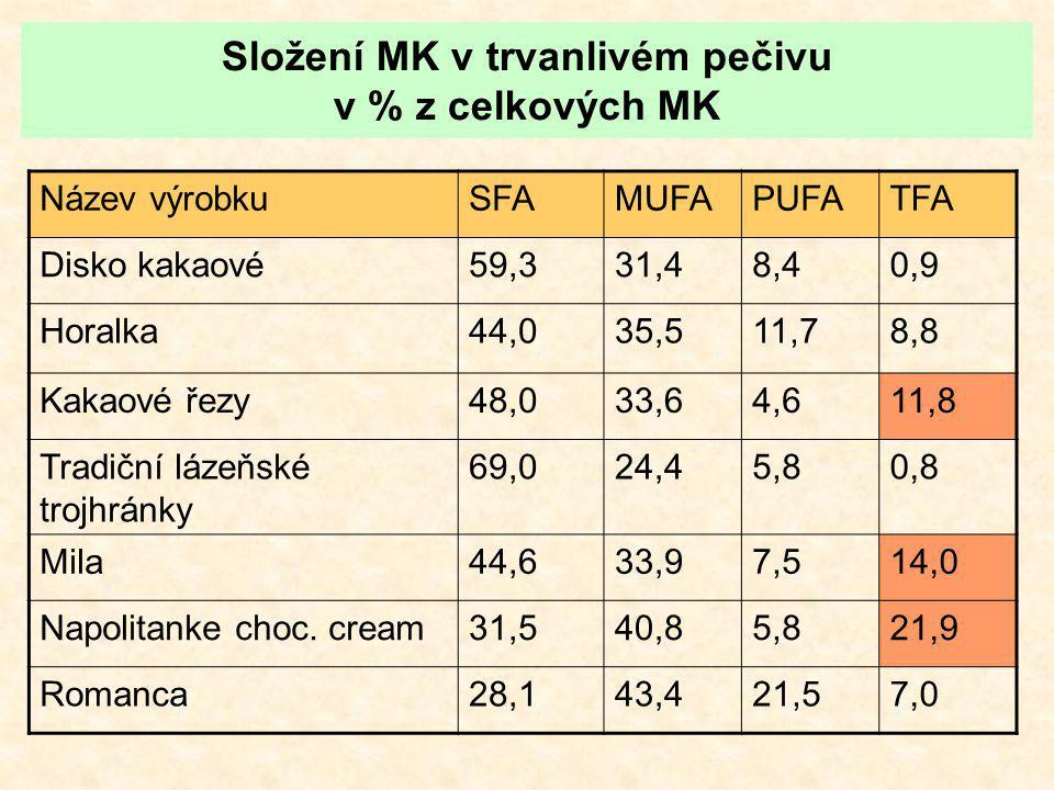 Složení MK v trvanlivém pečivu v % z celkových MK