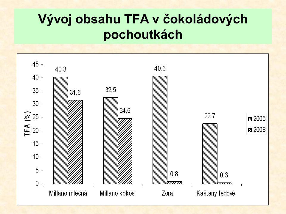 Vývoj obsahu TFA v čokoládových pochoutkách